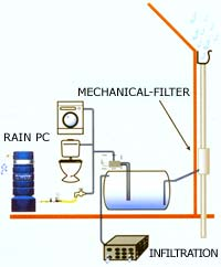 Rainwater harvesting business plan