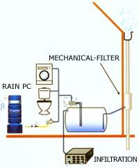 Free Essays on Rain Water Saving System In Tamil through