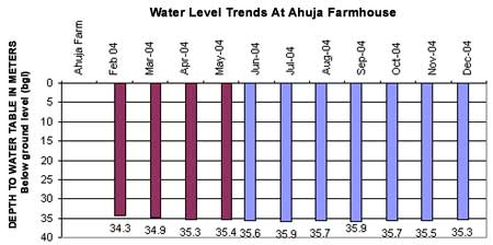 Water level Trends at Ahuja Farmhouse