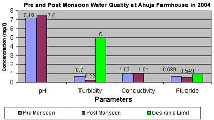per and post monsoon