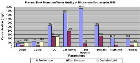 Post Mansoon Water Quality