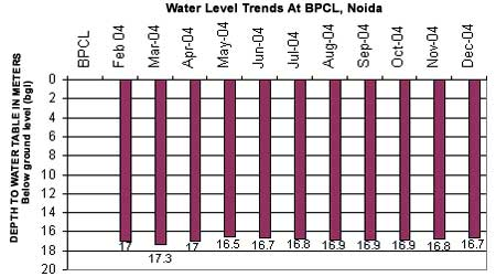 Water Level Trends at BPCL, Noida