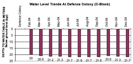 water level Trends at Defence Colony