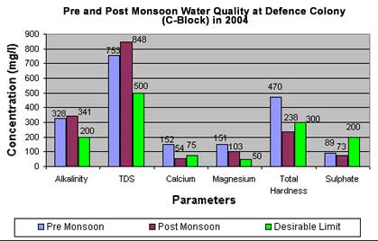 Pre and Post Monsoon Water Quality at Defence Colony (C-Block) in 2004