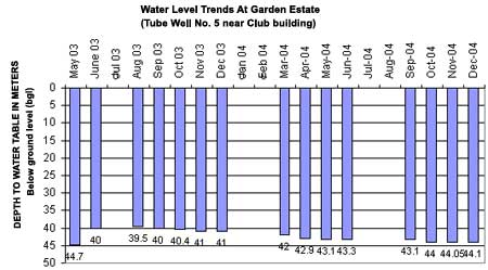 Water Level Trends At Garden Estate