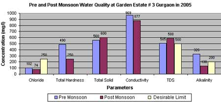 Post Monsoon Water Quality