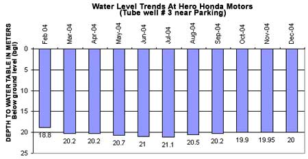 Water Level Trends At Hero Honda Motors