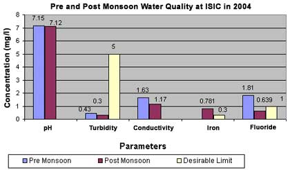 Pre and Post Monsoon Water Quality at ISIC in 2004