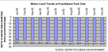 water level trends