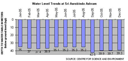 water level trends at Sri aurobindo ashram