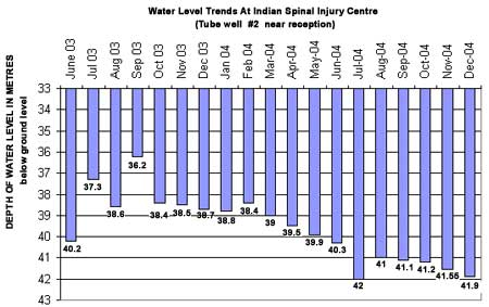 Water Level Trends At Indian Spinal Injury Centre