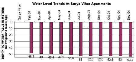 Water level trends at Surya Vihar