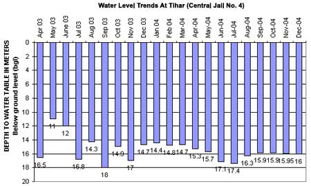 Water Level Trends At Tihar (Central Jail No. 4)