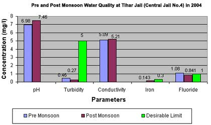 Pre and Post Monsoon Water Quality at Tihar Jail (Central Jail No.4) in 2004