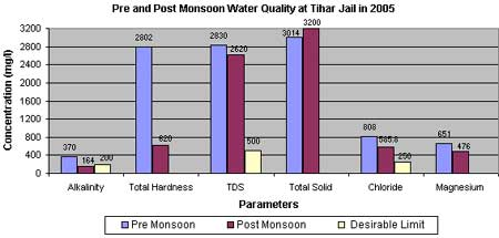 Post monsoon water fquality