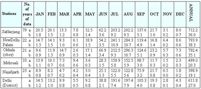 average yearly rainfall in india