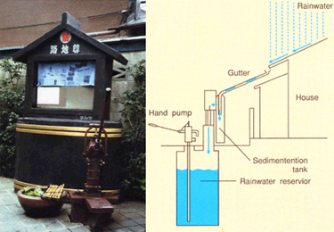 The Rainwater Harvesting System At Mira Model School